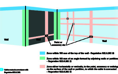 Electrical – Safe Zones